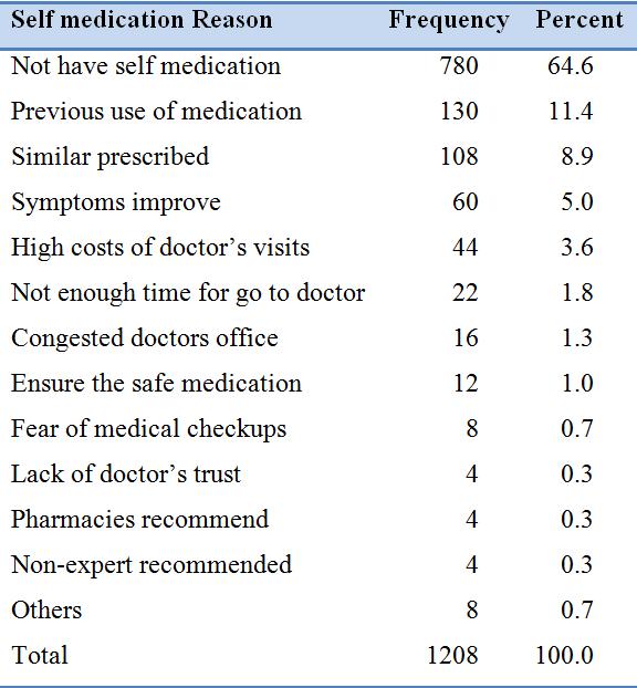prevalence of self medication Self medication use among allopathic medical doctors in karnataka, india british journal of medical practioner 2010 3(2):325 kayalvizhi s, senapathi r international journal of enterprise and innovation management studies2010 1(3): 40-44.